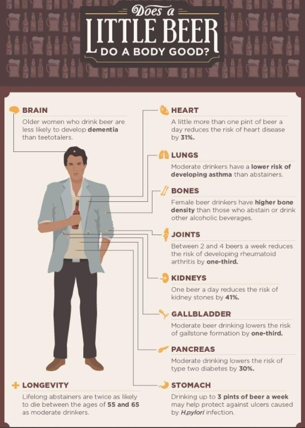 Infographic of health benefits of beer